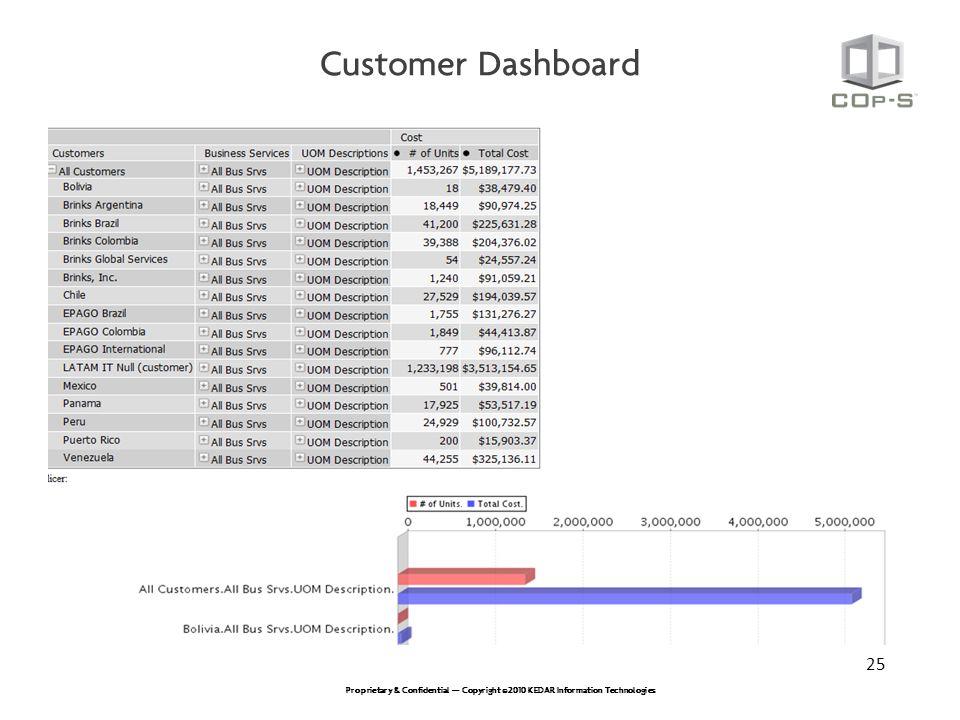 Customer Dashboard 25