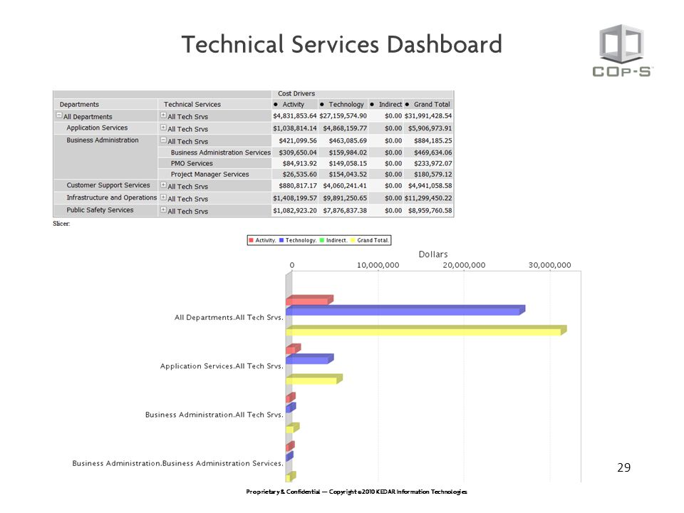 Technical Services Dashboard