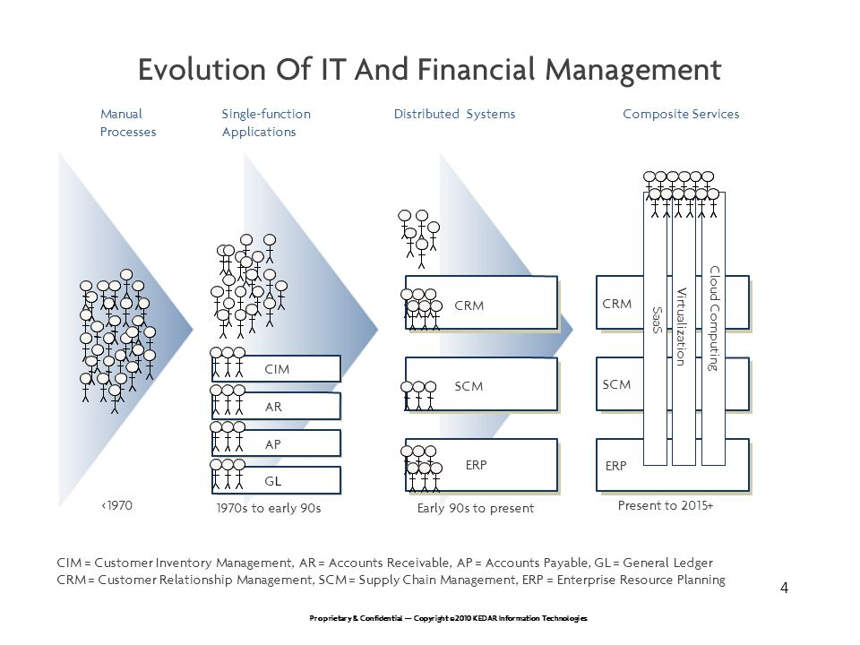 Evolution Of IT And Financial Management