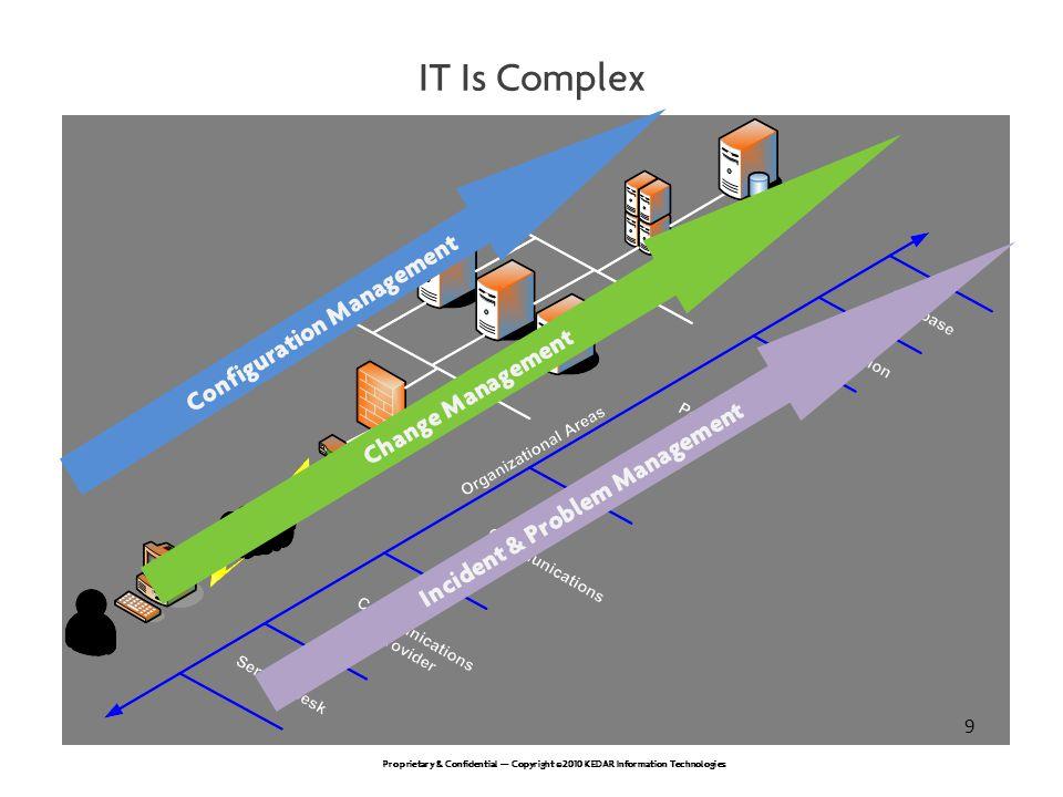Configuration Management Incident & Problem Management