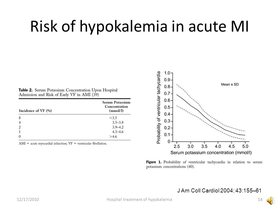 Risk of hypokalemia in acute MI