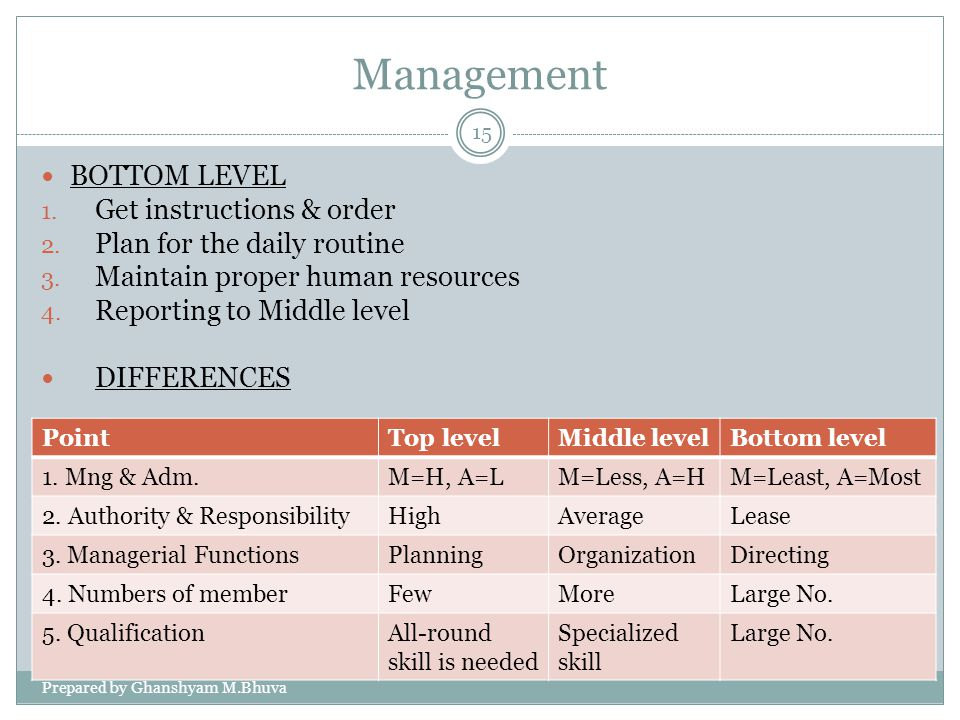 Management BOTTOM LEVEL Get instructions & order