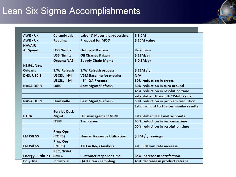 Lean Six Sigma Accomplishments
