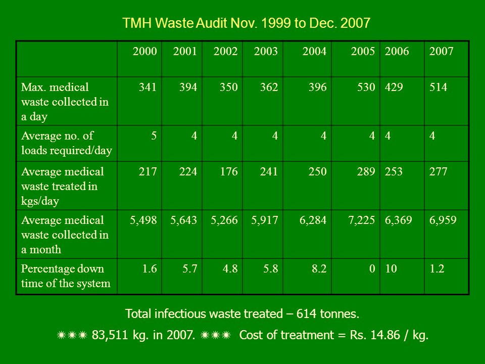 TMH Waste Audit Nov. 1999 to Dec. 2007