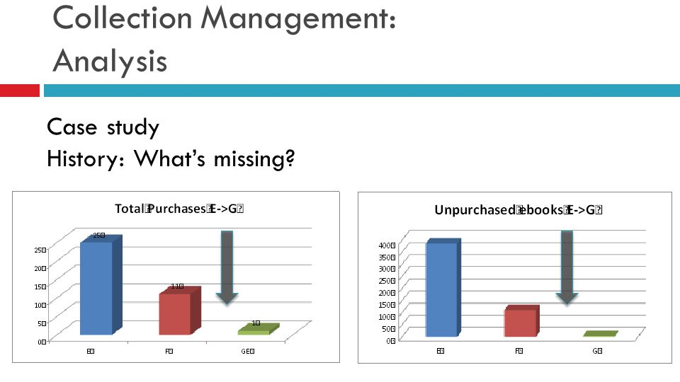 Collection Management: Analysis