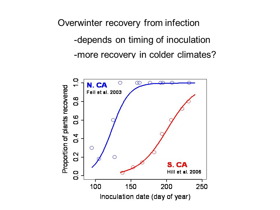 Overwinter recovery from infection