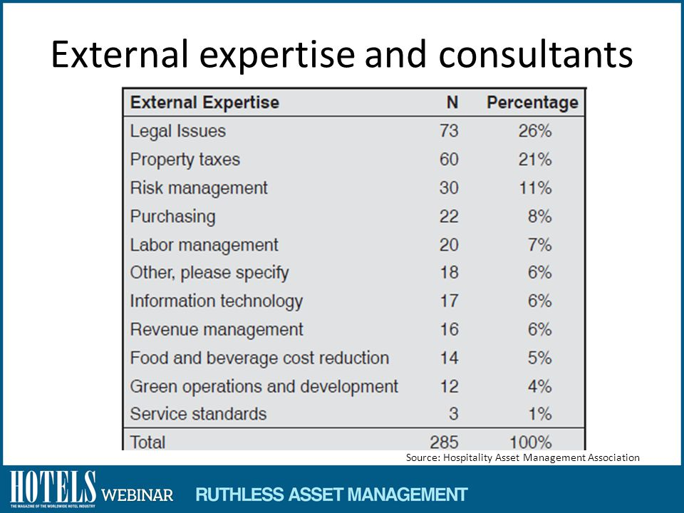 External expertise and consultants