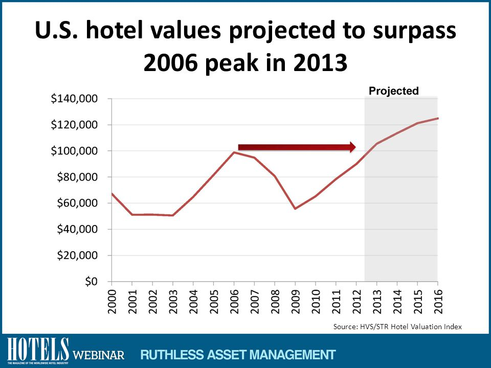 U.S. hotel values projected to surpass 2006 peak in 2013