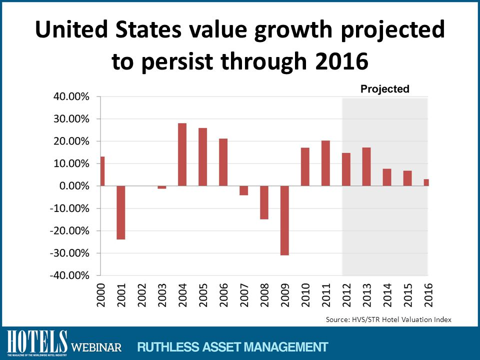 United States value growth projected to persist through 2016