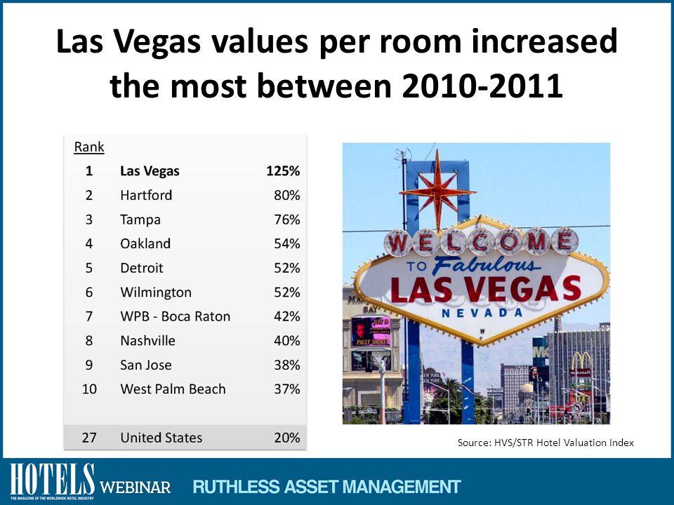Las Vegas values per room increased the most between 2010-2011