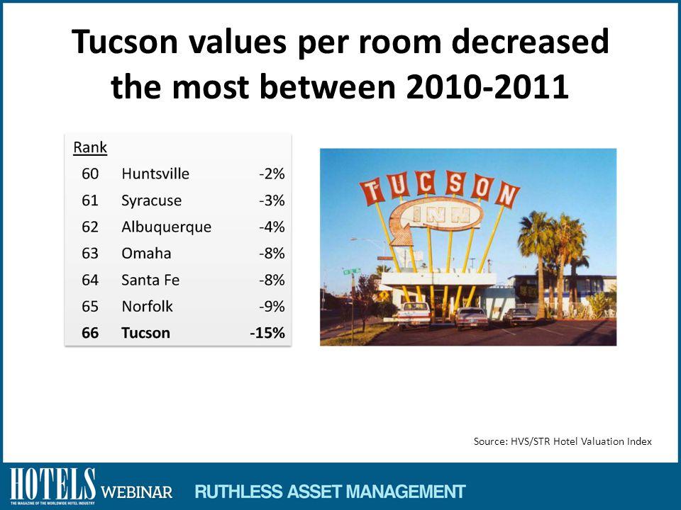 Tucson values per room decreased the most between 2010-2011
