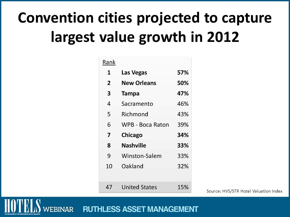 Convention cities projected to capture largest value growth in 2012