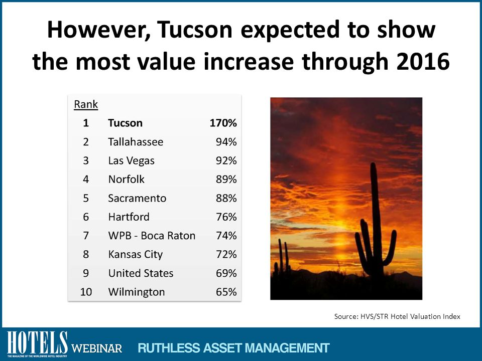 However, Tucson expected to show the most value increase through 2016