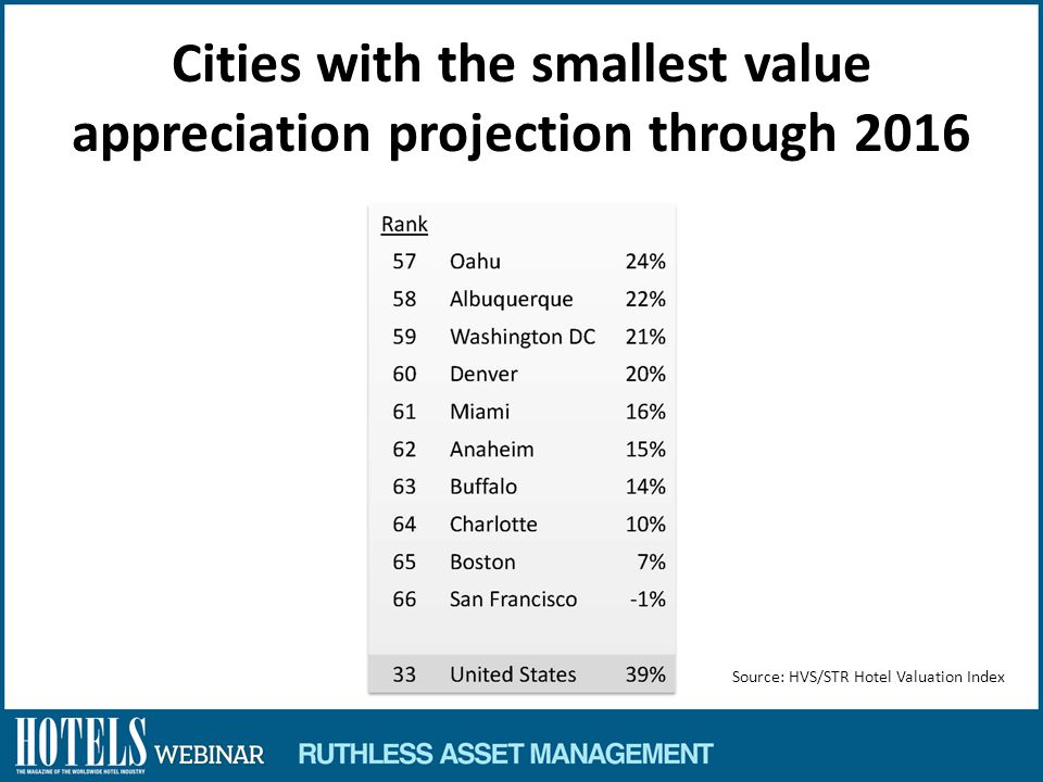 Cities with the smallest value appreciation projection through 2016