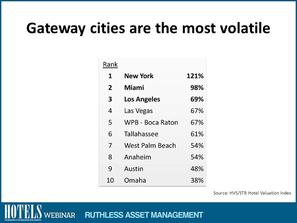 Gateway cities are the most volatile