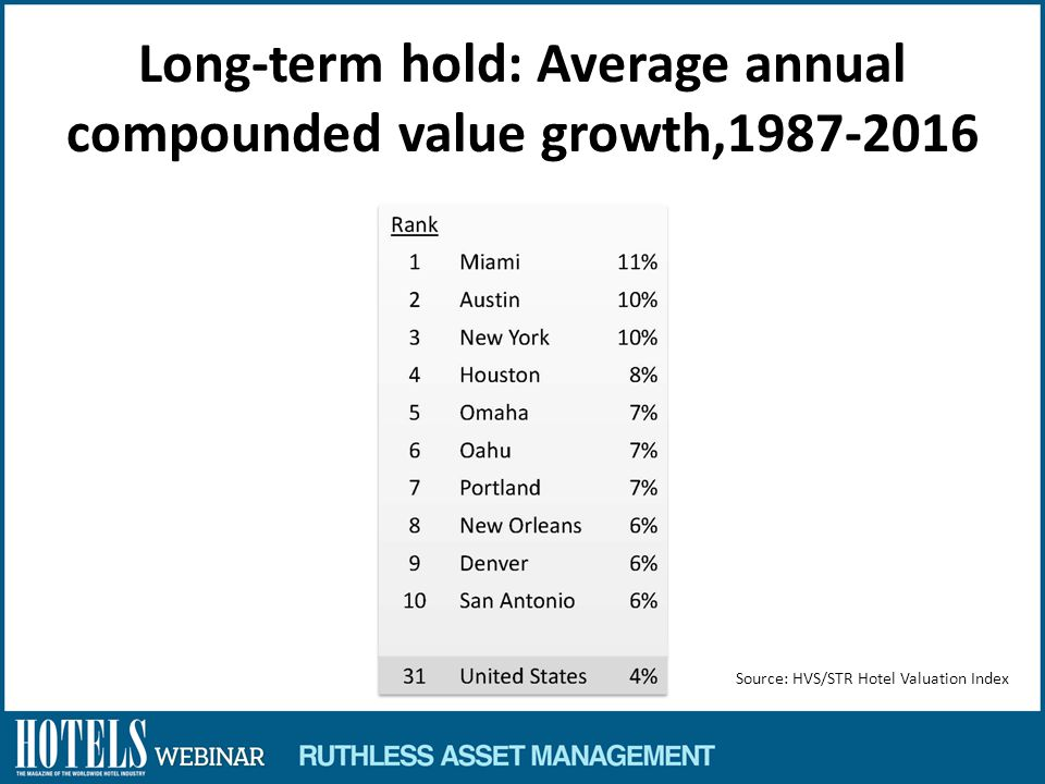 Long-term hold: Average annual compounded value growth,1987-2016