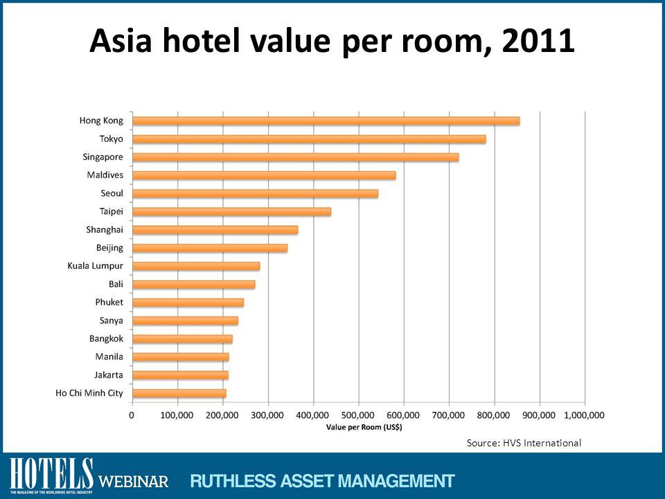 Asia hotel value per room, 2011