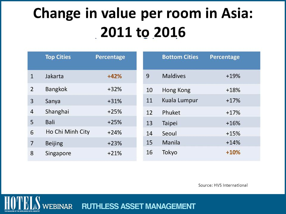 Change in value per room in Asia: 2011 to 2016