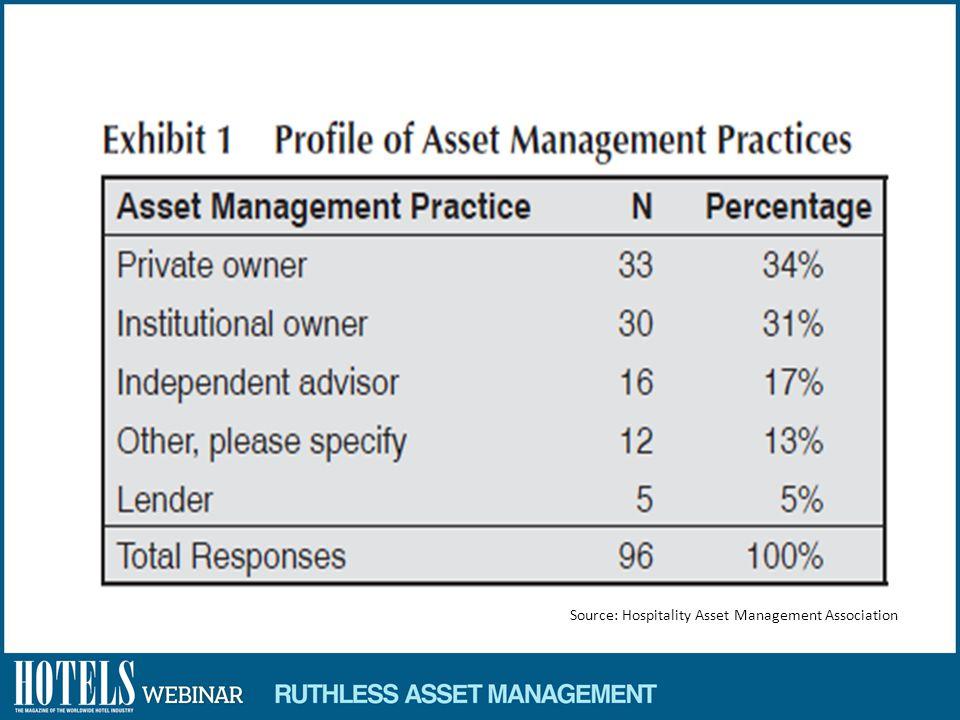 Source: Hospitality Asset Management Association