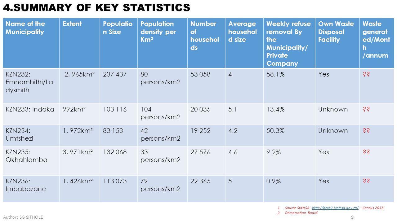 4.SUMMARY OF KEY STATISTICS