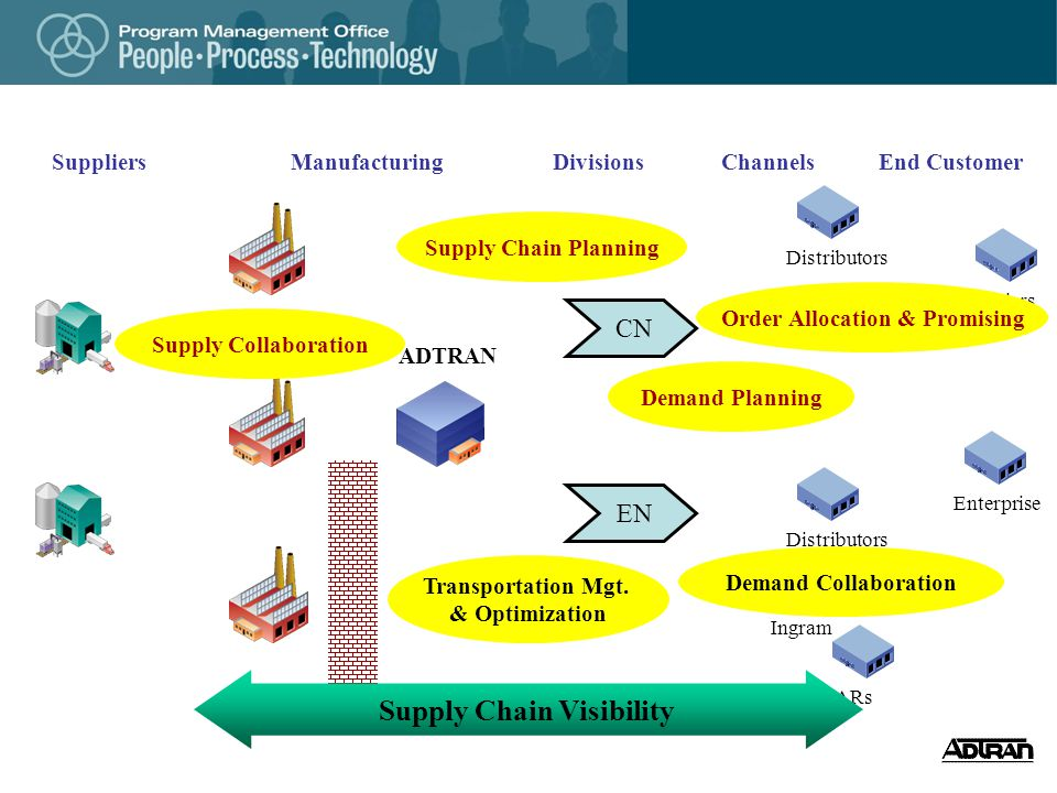 Order Allocation & Promising Supply Chain Visibility