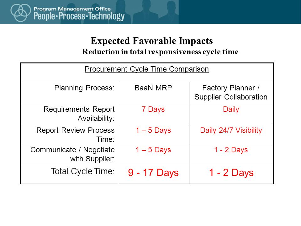 Expected Favorable Impacts