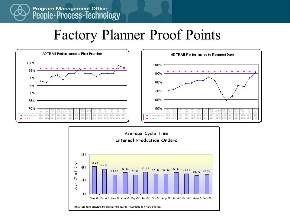 Factory Planner Proof Points
