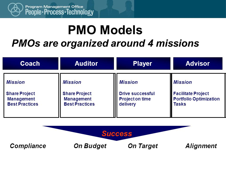 PMO Models PMOs are organized around 4 missions