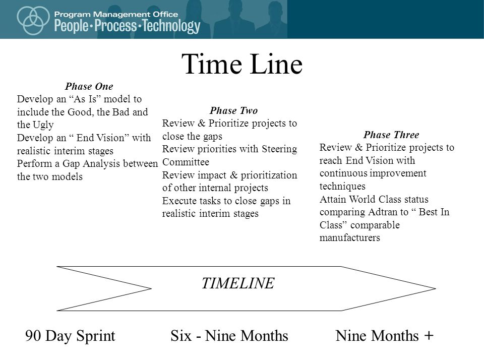 Time Line TIMELINE 90 Day Sprint Six - Nine Months Nine Months +