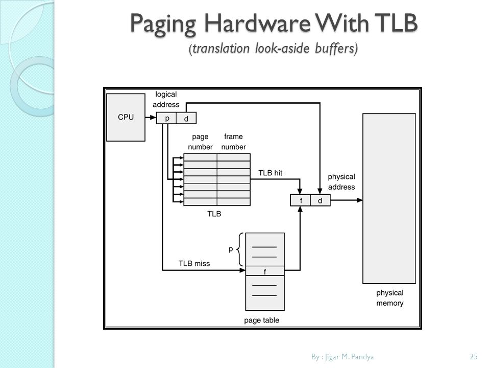 Paging Hardware With TLB (translation look-aside buffers)