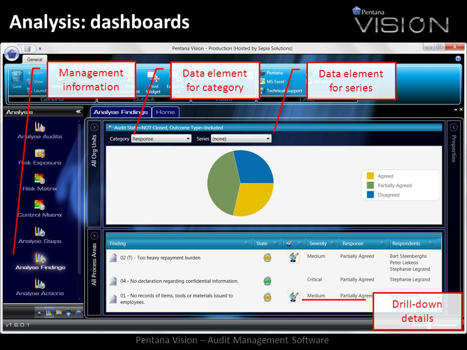 Analysis: dashboards Management information Data element for category