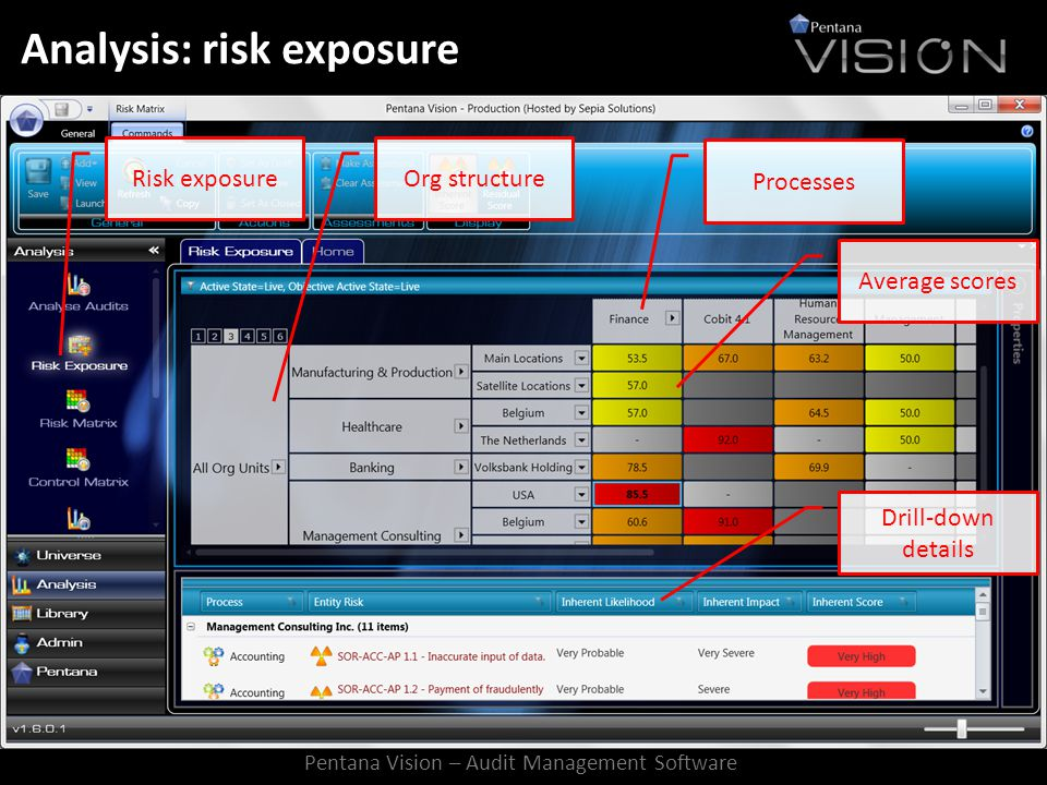 Analysis: risk exposure