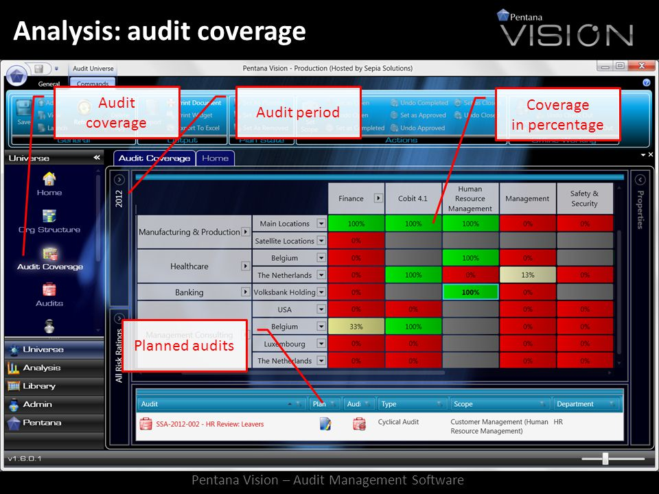 Analysis: audit coverage