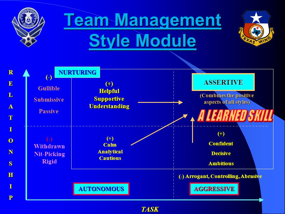 Team Management Style Module
