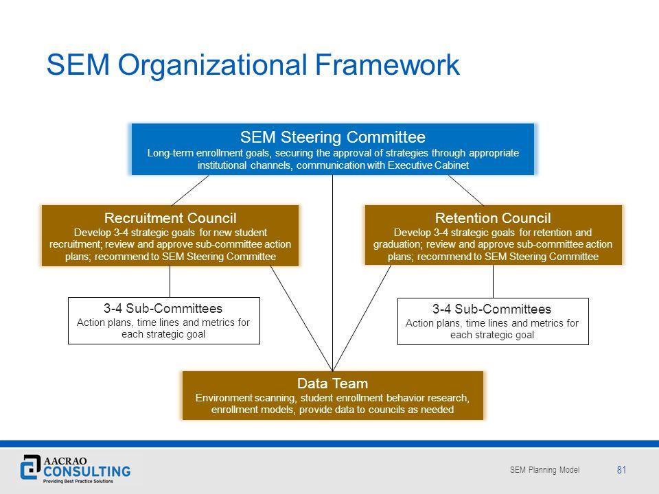 SEM Organizational Framework