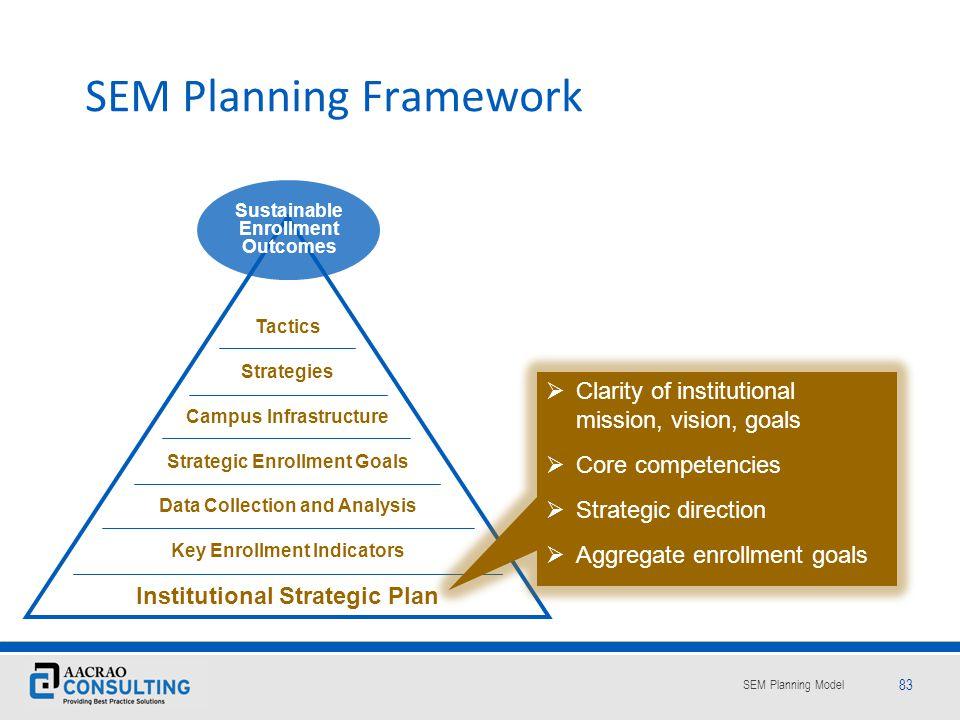 SEM Planning Framework