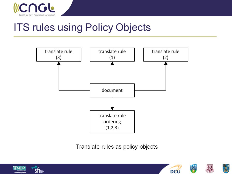 ITS rules using Policy Objects