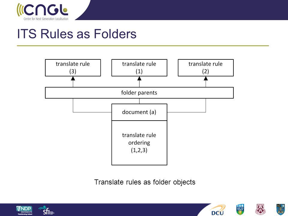 Translate rules as folder objects