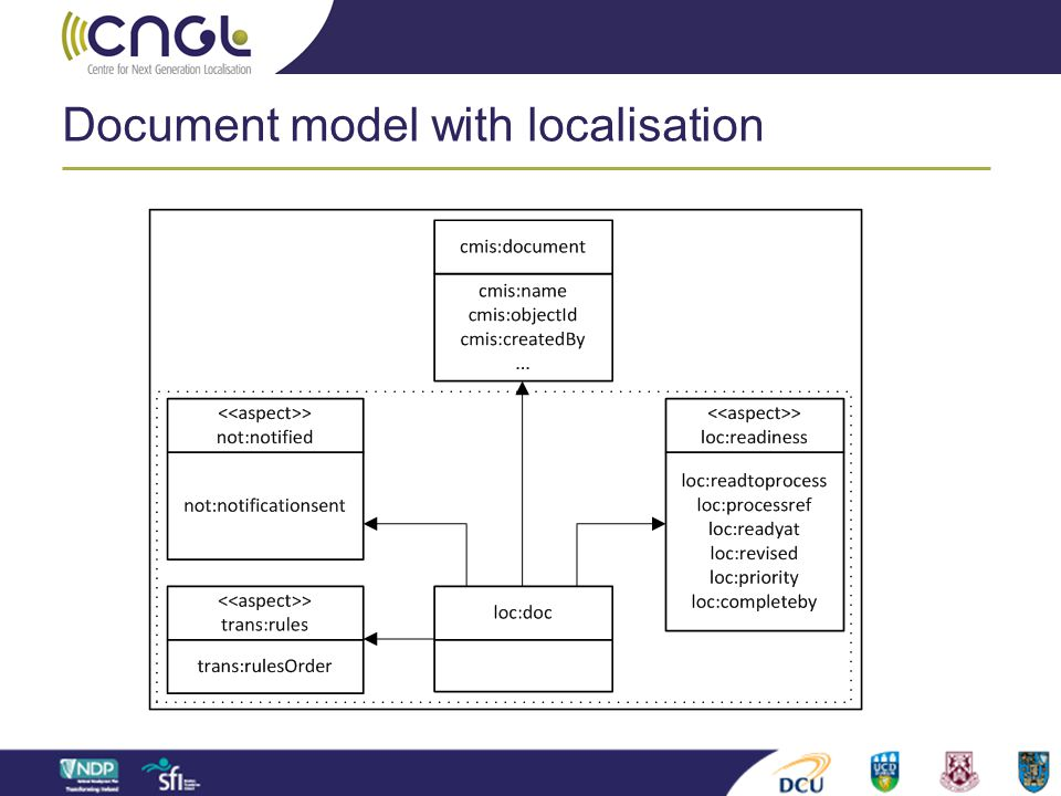 Document model with localisation