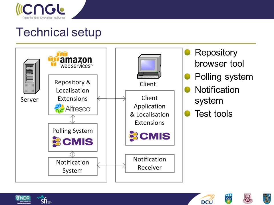 Technical setup Repository browser tool Polling system