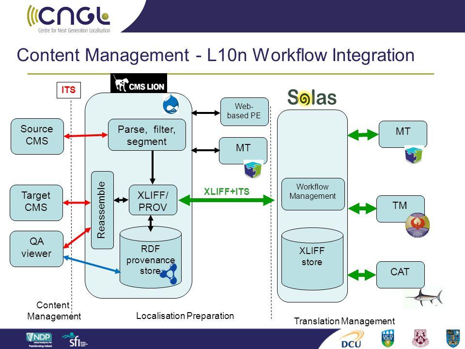 Content Management - L10n Workflow Integration