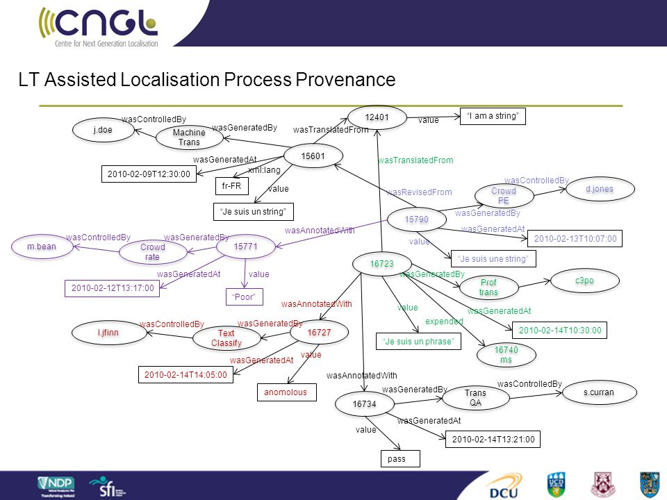 LT Assisted Localisation Process Provenance