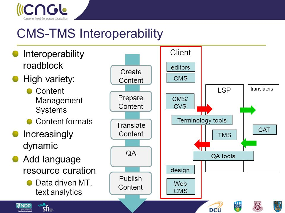 CMS-TMS Interoperability