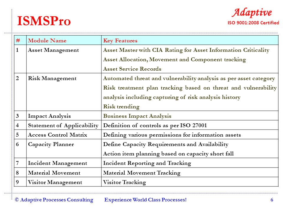 ISMSPro # Module Name Key Features 1 Asset Management