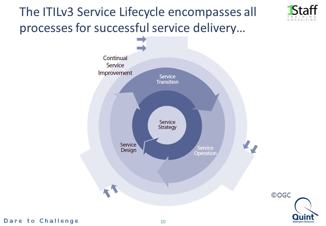 The ITILv3 Service Lifecycle encompasses all processes for successful service delivery…