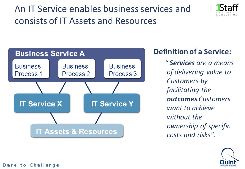 An IT Service enables business services and consists of IT Assets and Resources