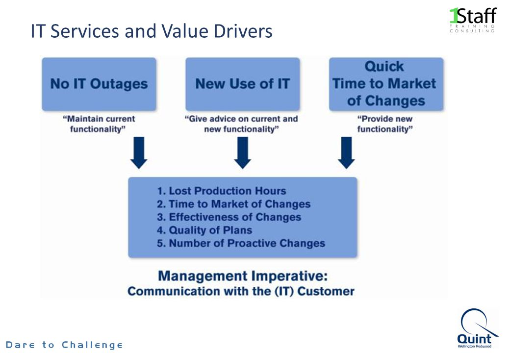 IT Services and Value Drivers