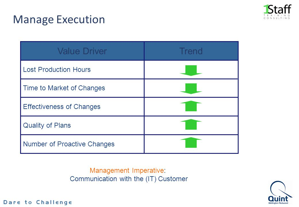 Manage Execution Value Driver Trend Lost Production Hours