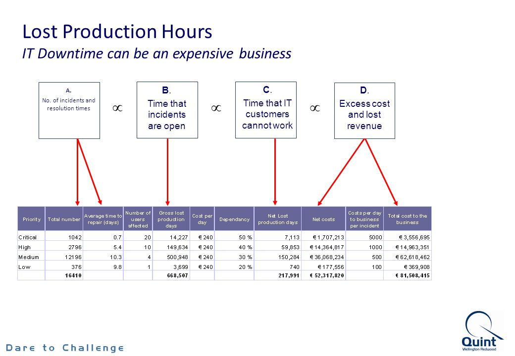 Lost Production Hours IT Downtime can be an expensive business