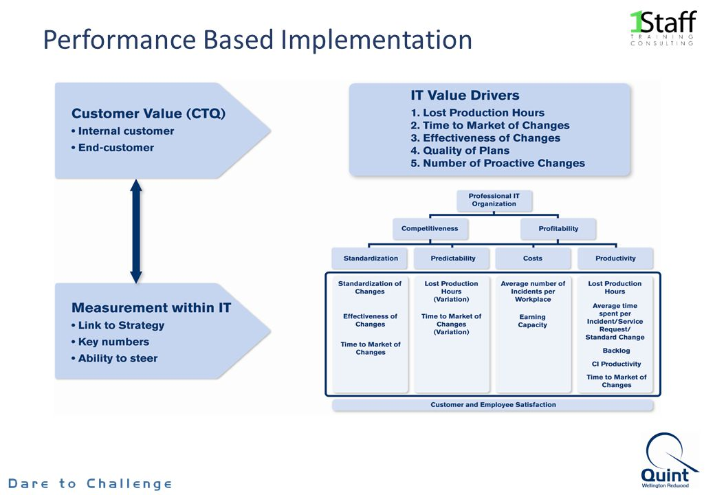 Performance Based Implementation